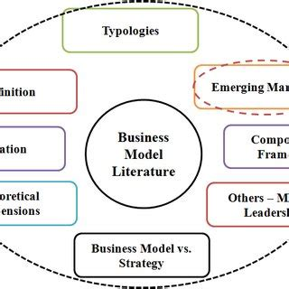 Literature review funnel strategy